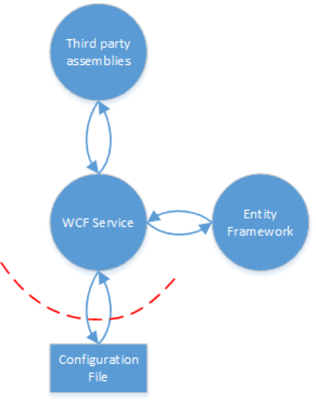 Web writing services vulnerabilities