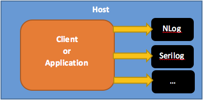 Figure 1 Strongly Coupling the Client to the Logging Service Implementation