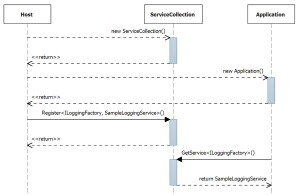 Figure 2 Sequence Diagram Demonstrating Dependency Injection and IoC