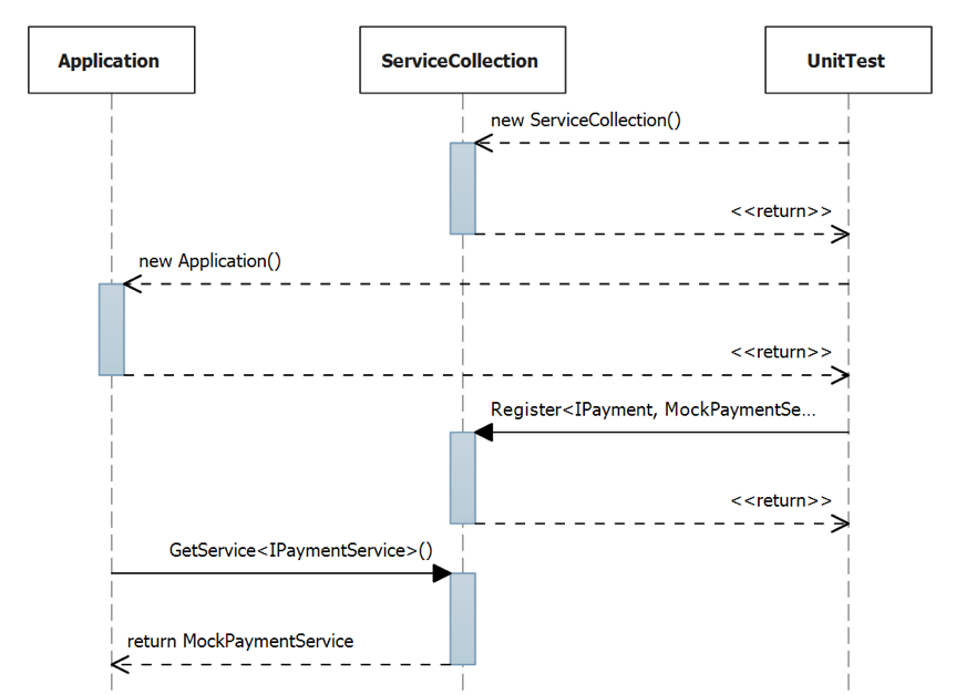 Figure 4 Unit Testing with Dependency Injection