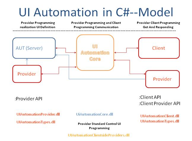 UI Automation in C sharp model