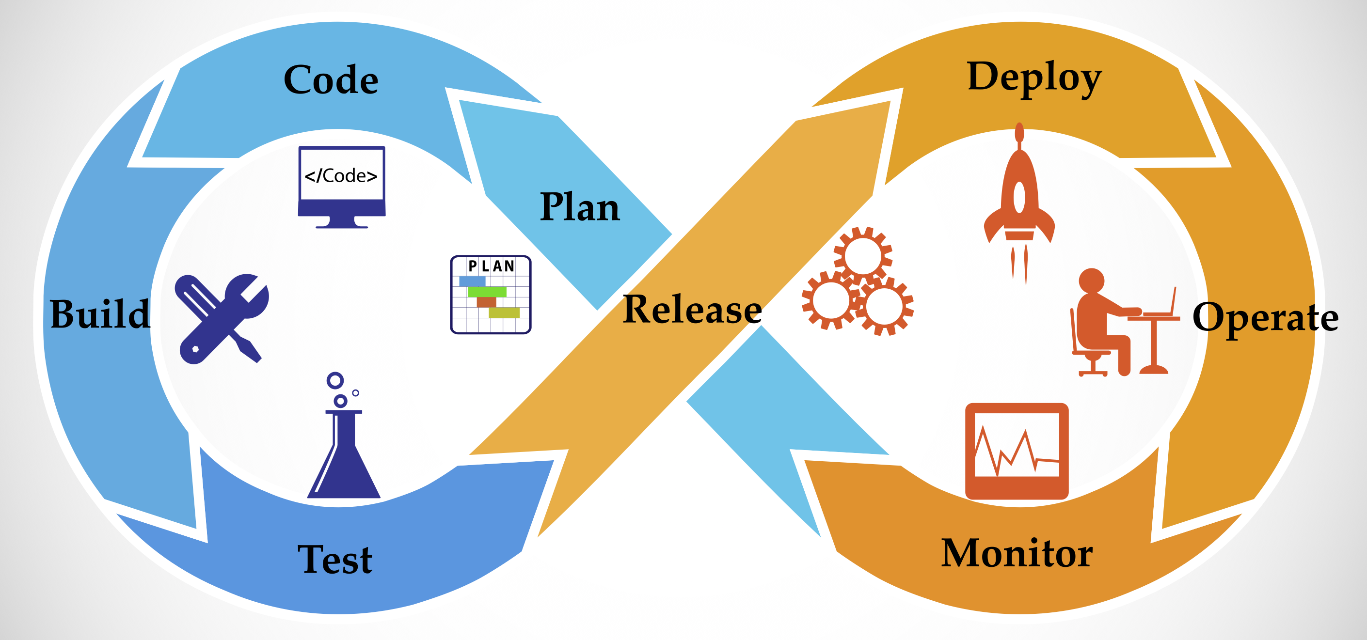 DevOps infinity deployment model graphic