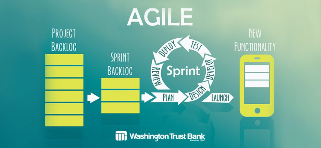 Agile workflow from Project backlog - sprint backlog -sprint steps - to new functionality