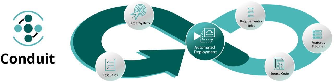 Conduit software application workflow chart