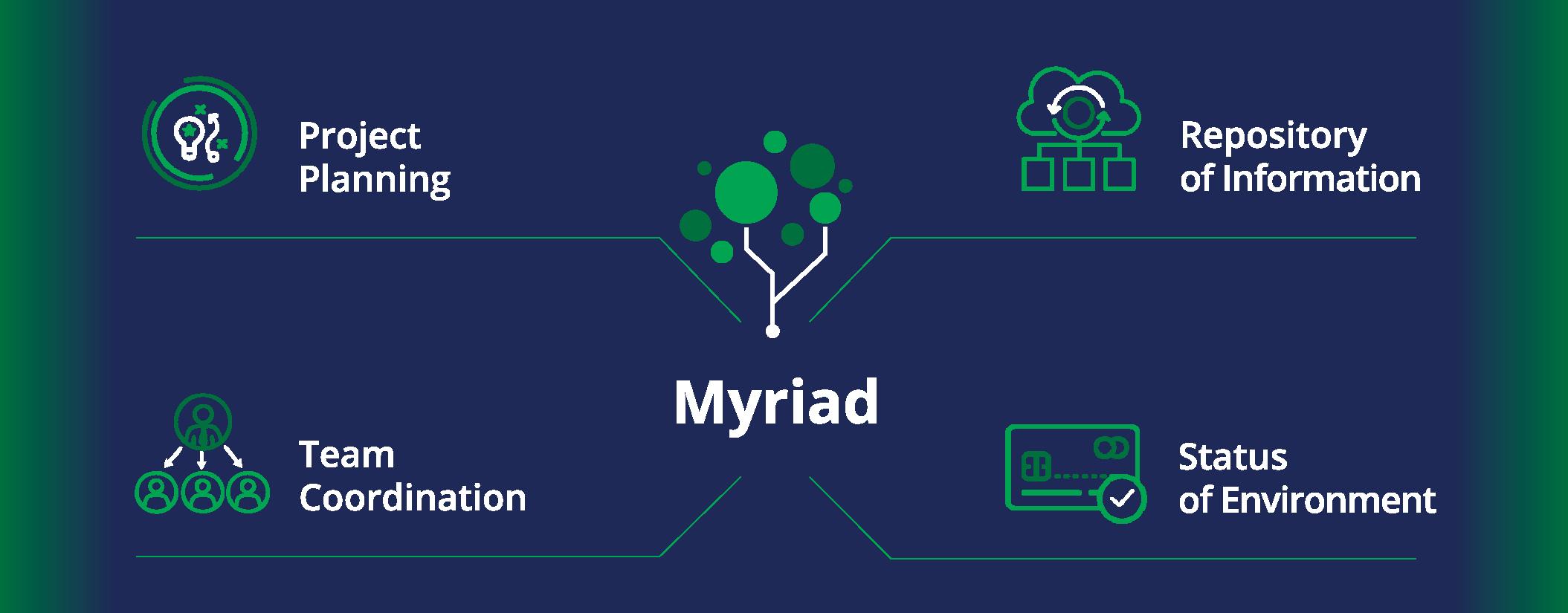 IntelliTect's Myriad software workflow graphic