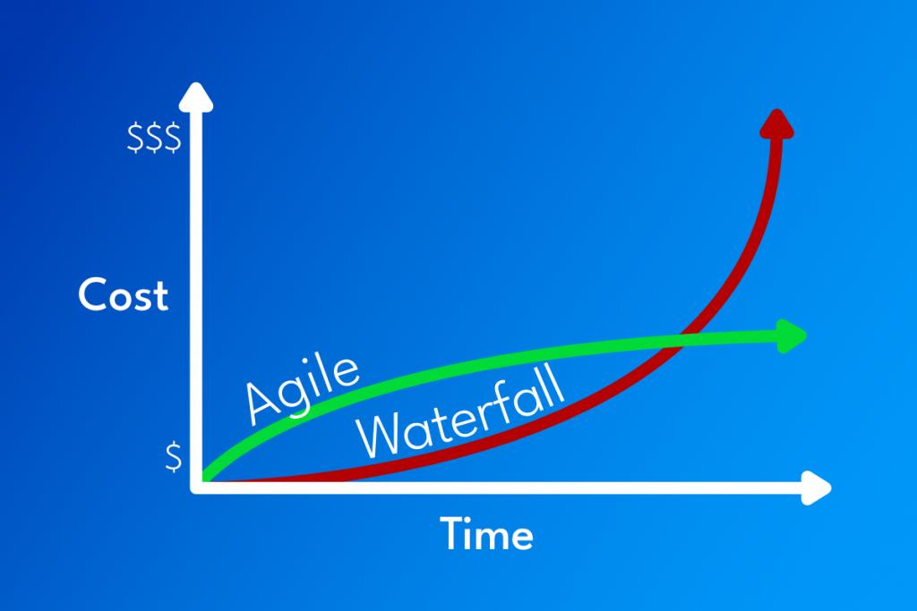 Agile vs Waterfall graph