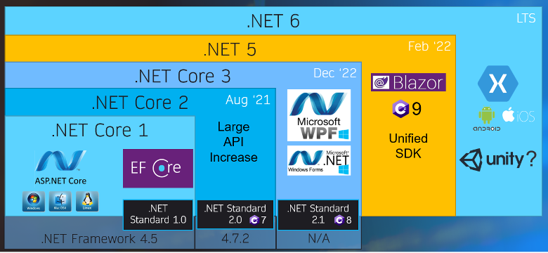Graphic showing the evolution of Microsoft's various .NET frameworks, including .NET 5.